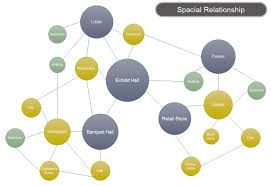Create A Relationship Chart Bubble Diagram Spacial Relationship Free Bubble Diagram