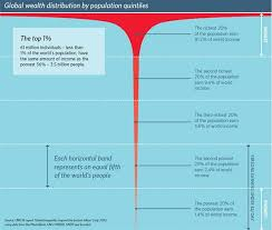 Trend Of Global Wealth Inequality Chart Google Search