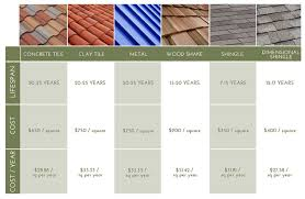 luxury pictures of spanish roof tiles for home design with depot best home design and roofing