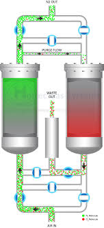Nitrogen Gas Piping Design Technology Comparison