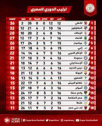 جدول ترتيب الدوري المصري بعد مباراة الزمالك وحرس الحدود - اليوم السابع