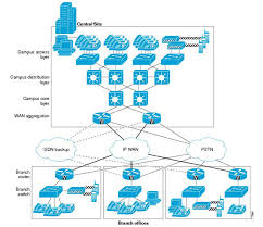 networking cisco diagram wireless networking cisco diagram