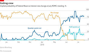 Daily Chart Markets Are Convinced The Fed Will Cut