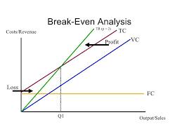 Break Even Graph Excel Graph Break Even Template Analysis Excel Stockshares Co