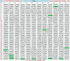 Kerala Lottery 2014 Chart