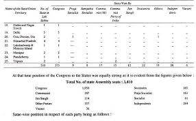 essay on the coalition politics in  party position in lok sabha party position in lok sabha
