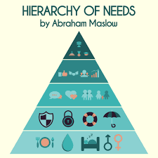 Maslow Hierarchy Of Needs Hierarchy Of Needs Application In Urban Design And