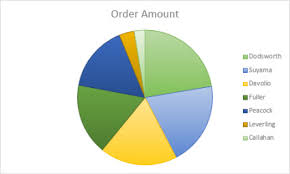How Do You Make A Pie Chart In Powerpoint Add A Pie Chart Office Support