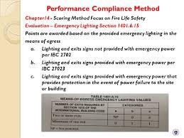 32 performance compliance method
