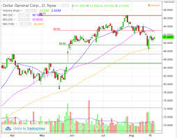 Dollar General Chart Dg Shows Big Pop Coming On Solid