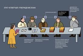 Ловушки для диссертанта Анатолий Лапушко