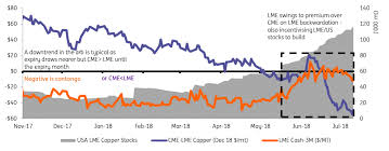 Lme Copper Stocks Chart Metals Youve Got To Roll With It Article Ing Think