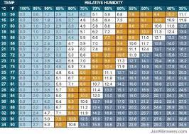 Vapor Pressure Deficit Chart Understanding Vapor Pressure Deficit Humidity Chart Led