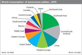 Ammonium Sulfate Chemical Economics Handbook Ceh Ihs