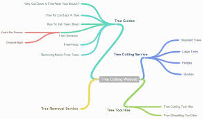 Developing A Website Taxonomy To Benefit Seo Hallam Internet