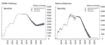 How To Forecast Balance Sheet Frb Confidence Interval Projections Of The Federal Reserve Balance