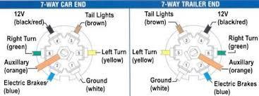 7 way trailer wiring diagram dodge wiring diagrams automotive wiring diagram side marker ground vehicle trailer harness 4 way