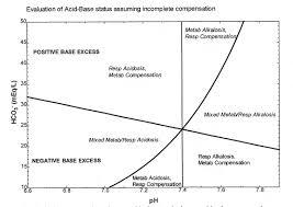 Respiratory Metabolic Acidosis Alkalosis Chart Rfumsphysiology Acid Base Balance A Respiratory Approach