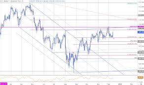 Japanese Yen Price Outlook Usd Jpy Breakout Levels