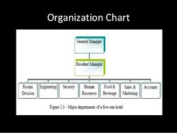 Organizational Chart Of Sales And Marketing Department In A Hotel Hotel Department
