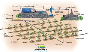 Small Picture Garden Sprinkler System Design Drip Irrigation Design Efficient