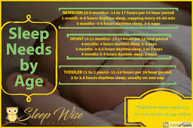 Baby Sleep Chart A Guide To Everything About Your Babys