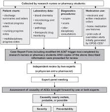 Flow Chart Of The Adverse Drug Events Identification And