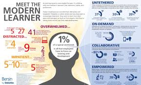 the modern learner does your training meet their needs these learners state that only 1% of a typical workweek is all they have to focus on training and development