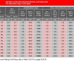 Arrow Staple Size Chart Electrical Cable Size Chart Singapore Brilliant The Perfect