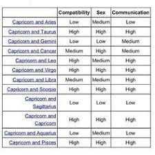 Image Result For Aries Compatibility Chart Capricorn