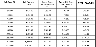 sample cost savings estimator net cost of title insurance