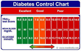 Can You Have Symptoms Of Diabetes Without Having It 2 Meta