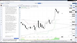 S Dax Chart Dax Chartanalyse 22 05 2019 Youtube