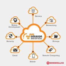 Amazon Web Services Aws Cloud Computing Services Mindmajix