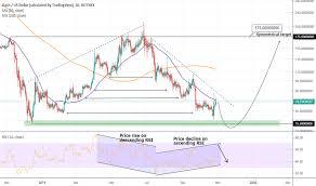 Dash Usd Live Chart Dashusd Dash Price Chart Tradingview