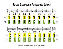 Recorder Notes And Finger Chart Beyond Black Belt Music With Ms Martinsen