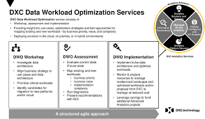 How Do You Feel About Your Present Workload Data Workload Optimization Cloudera
