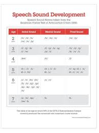 Free Handouts Speech Sound Development Chart And Process Of