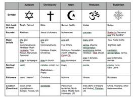 World Religions Comparison Chart Pin On Students