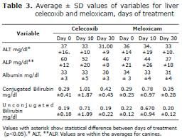 Metacam Dosage Chart Analgesic Effect And Side Effects Of Celecoxib And Meloxicam