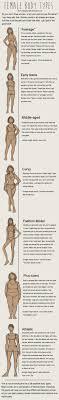 Female Body Types Chart Comic Art Reference Female Body Types
