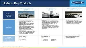 Chart Industries Beasley Tx Form 8 K Chart Industries Inc For Jun 07
