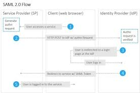 Saml Authentication The Difference Between Saml And Oauth
