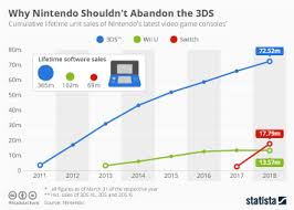 N64 Price Chart Chart Nintendo Switch Rises Through The Ranks Of Its