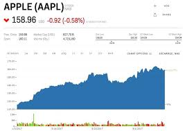Samsung Stock Quote Aapl Stock Quote New Samsung Stock Quote Cool Apple Stock Market 100