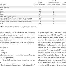 Charting Bowel Sounds Review Of Retrospective Charts From The Matlab Hospital And