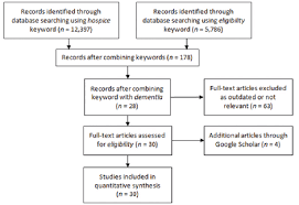 Systematic Review Of Hospice Eligibility For Elderly With