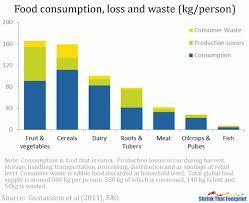 Food Waste Chart The Food Wastage Footprint Is Big Shrinkthatfootprint Com