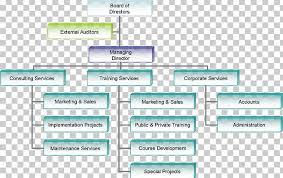 Organizational Chart Of A Company Organizational Chart Business Organizational Structure