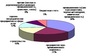 Дипломная работа Совершенствование системы управления финансовыми  Отраслевая структура средств привлеченных на расчетные текущие счета юридических лиц Заринским ОСБ № 8417 на 1 января 2006 года